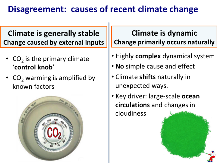 The debate: my presentation | Climate Etc