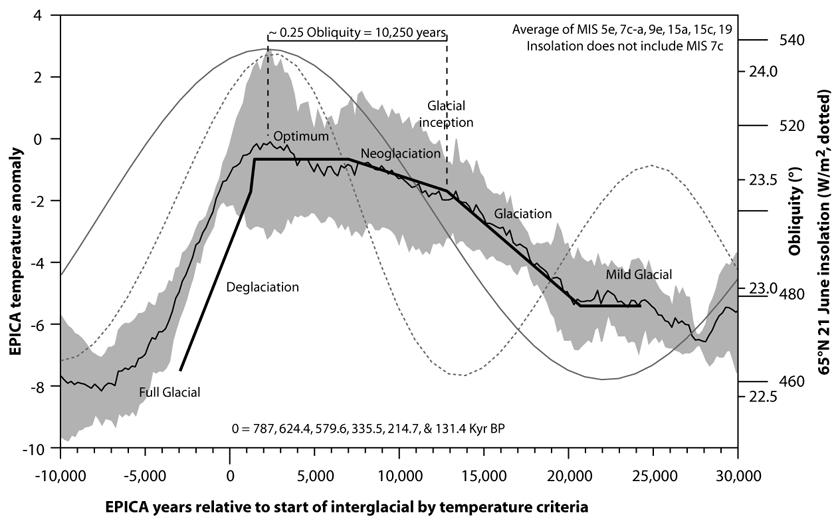Nature Unbound X – The next glaciation | Climate Etc