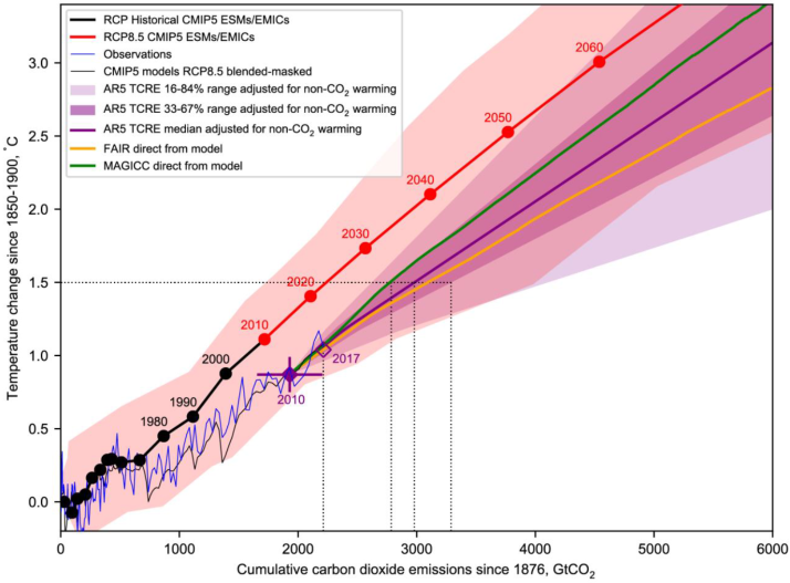 Remarkable changes to carbon emission budgets in the IPCC