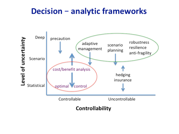 as if this is truth, rather than make a choice that acknowledges  uncertainty  however, the result may be degradation of decision making if  the presumed