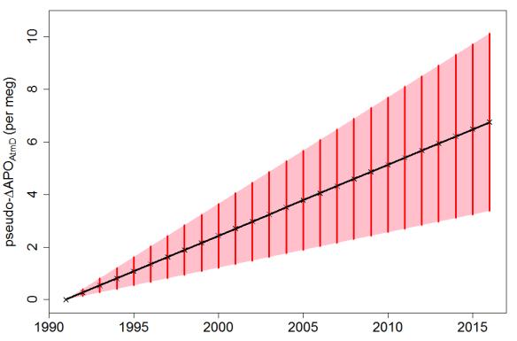 Resplandy et al  Part 2: Regression in the presence of trend