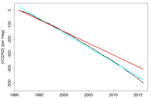 Fig2_Lewis-on-Resplandy-trend-errors_dO2.N2data&fits
