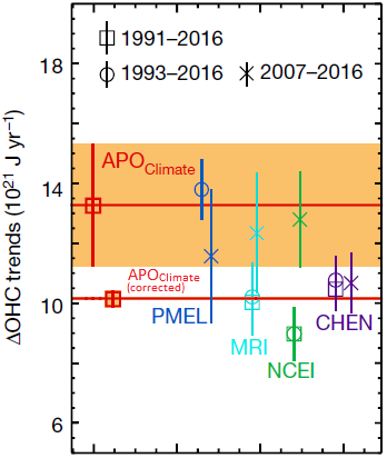 Unsettling Trend Thousands With Special >> A Major Problem With The Resplandy Et Al Ocean Heat Uptake Paper