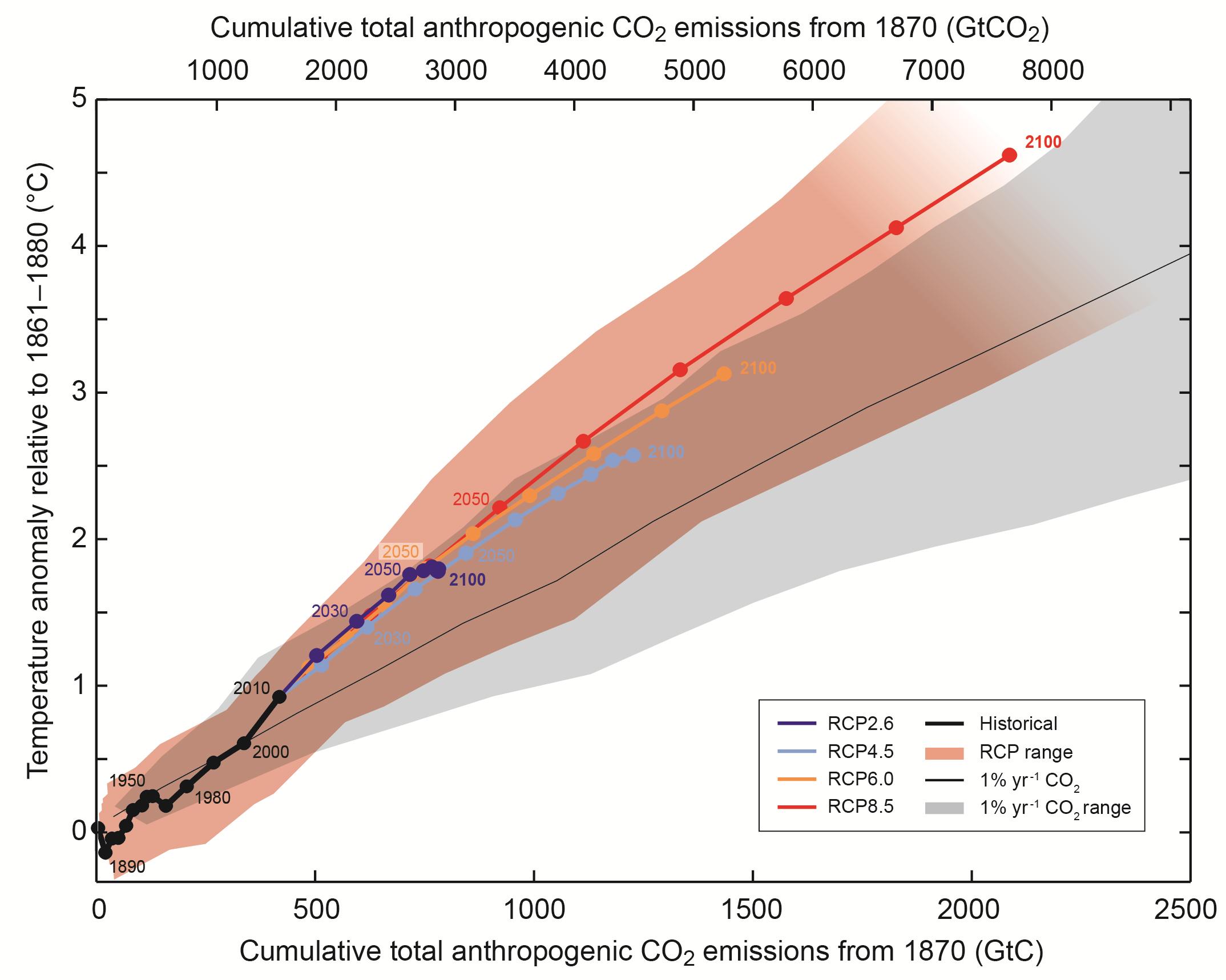 Climate sensitivity to cumulative carbon emissions   Climate