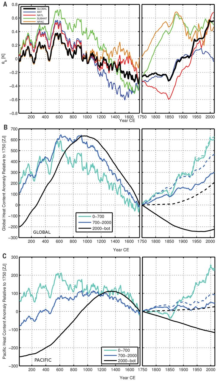 Ocean Heat Content Surprises | Climate Etc