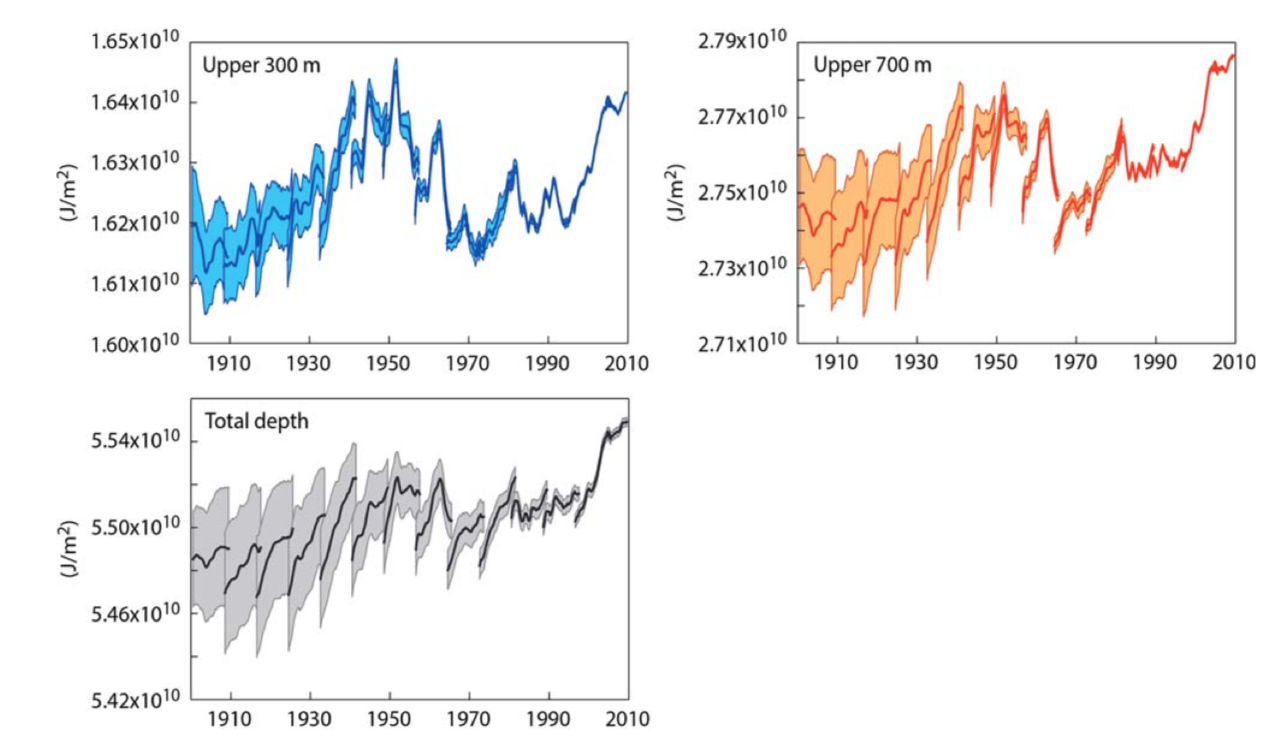 Ocean Heat Content Surprises   Climate Etc