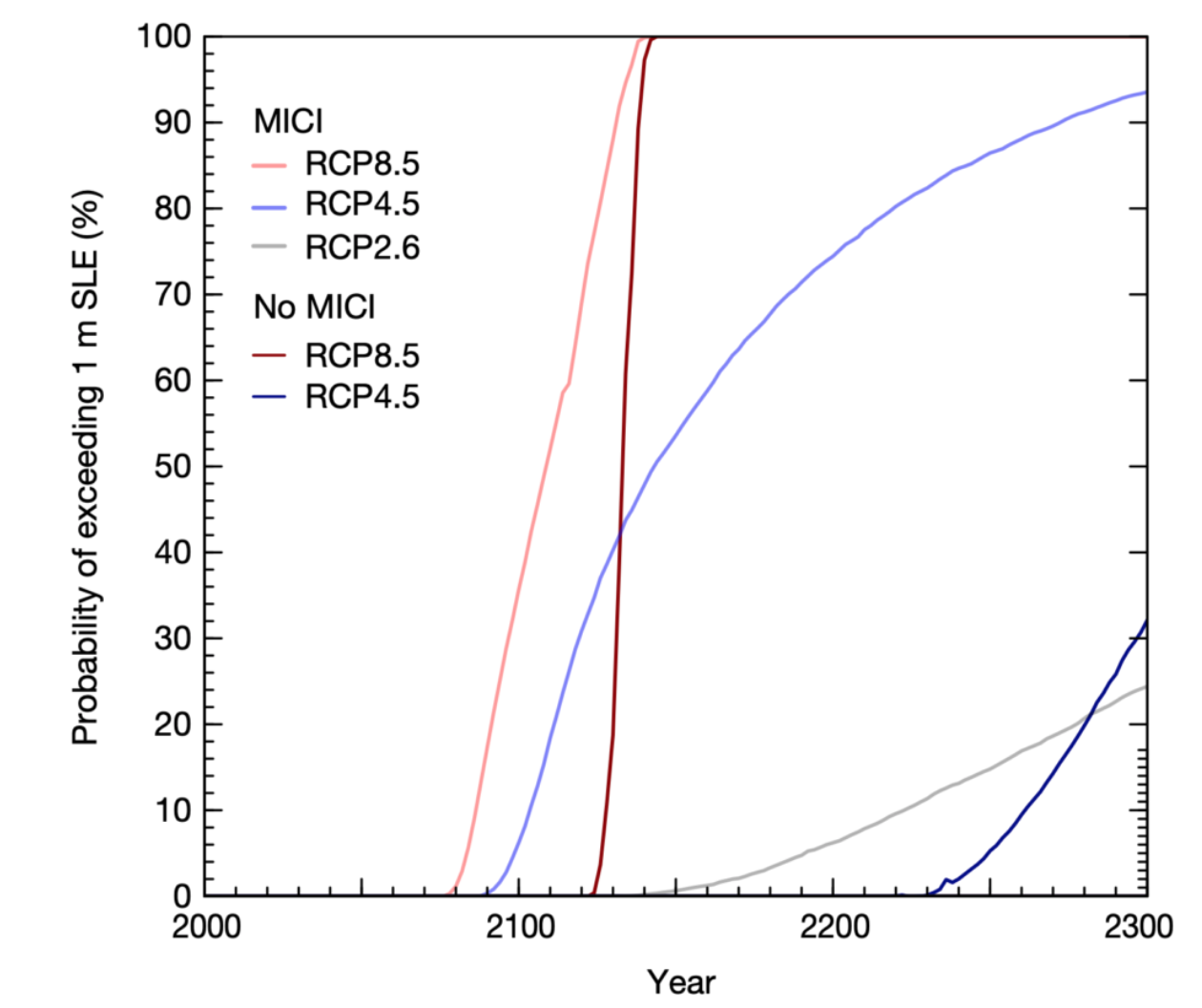 Sea level rise whiplash | Climate Etc