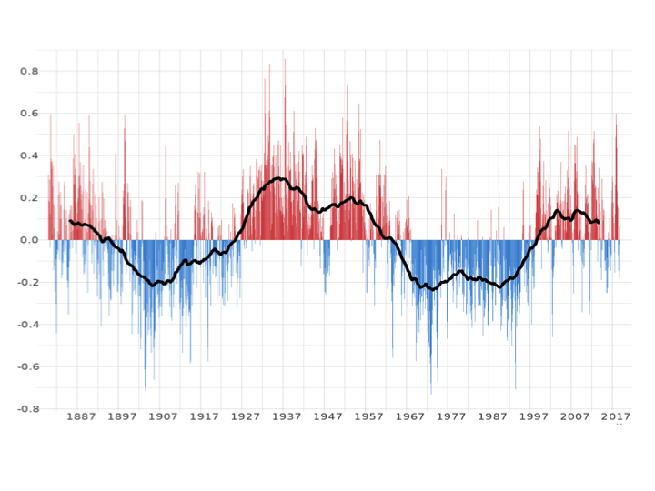 Hurricanes and Climate Change: Attribution | Climate Etc