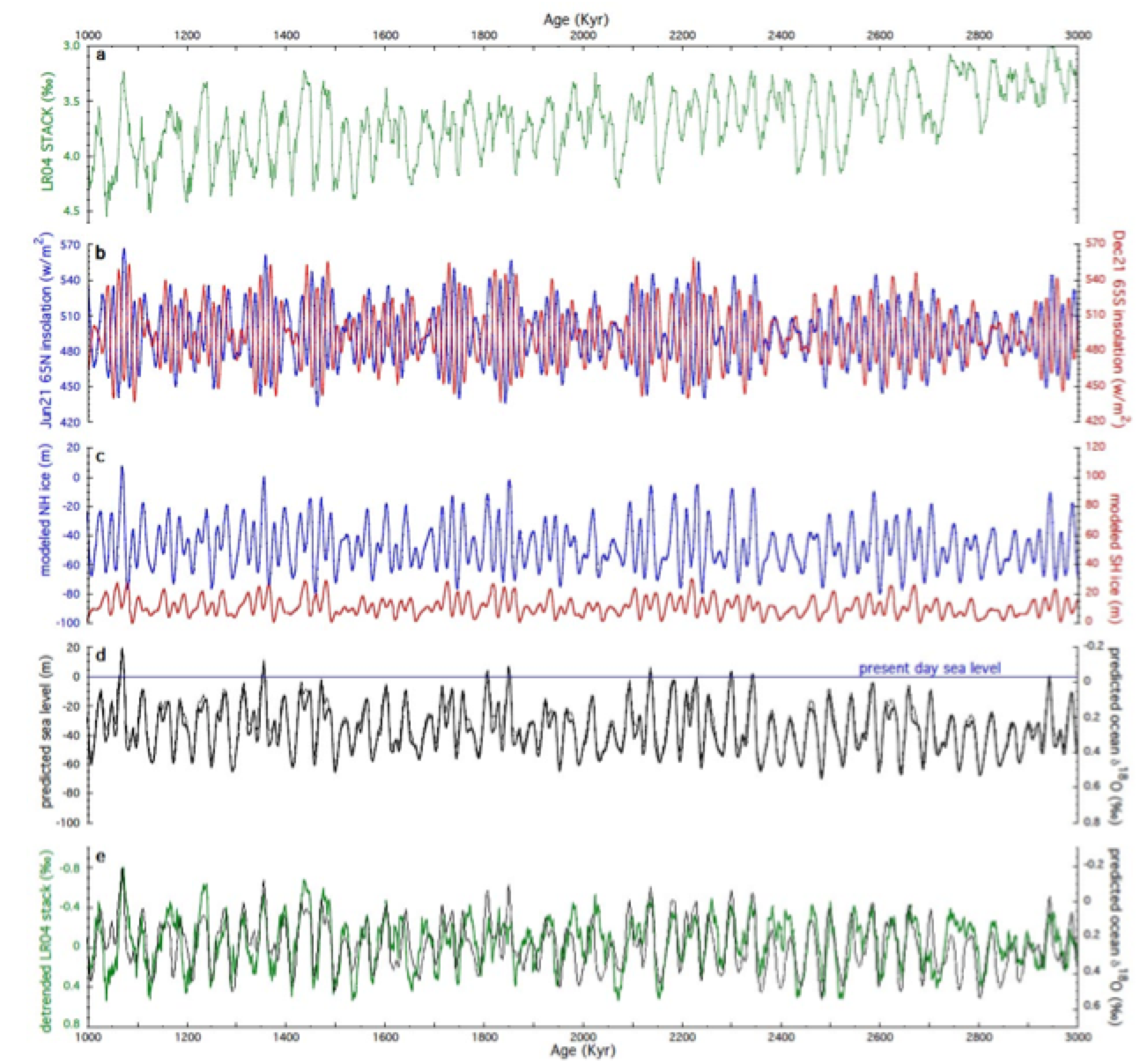 Solar input to high latitudes and the global ice volume