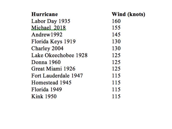 Hurricanes Climate Change Recent Us Landfalling