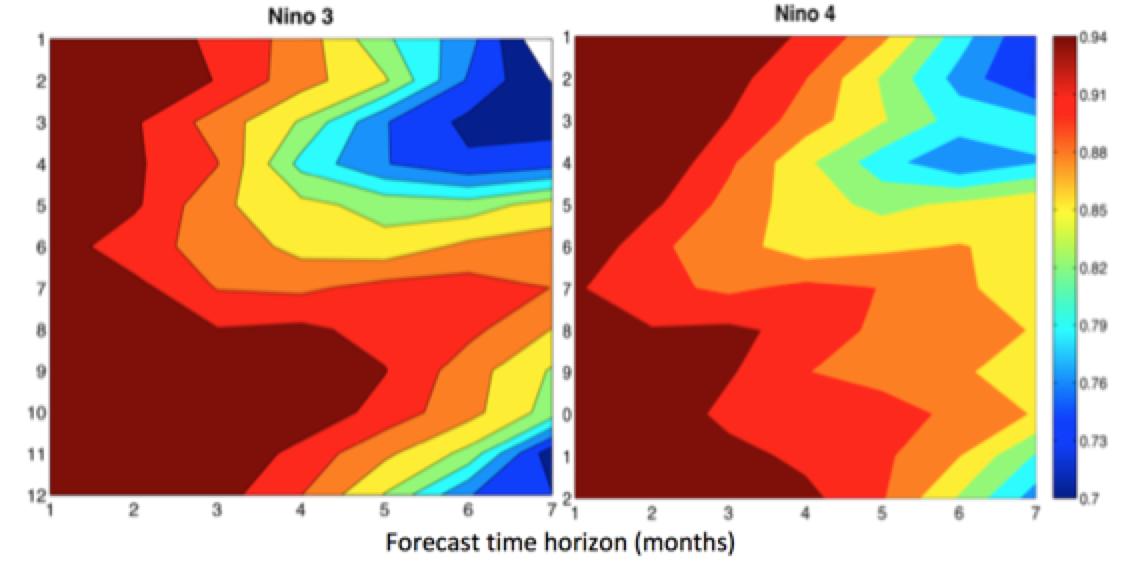 2019 ENSO forecast | Climate Etc