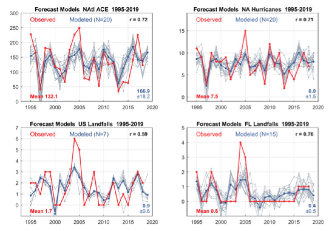 2019 Atlantic hurricane forecast | Climate Etc