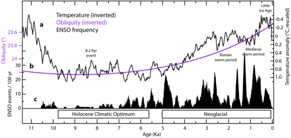 ENSO predictions based on solar activity | Climate Etc