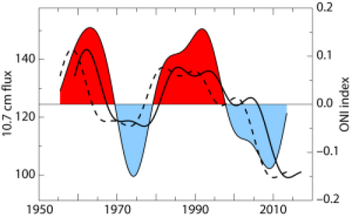 ENSO predictions based on solar activity | Watts Up With That?