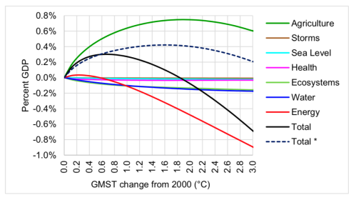 Figure 15: FUND3.9 projected global sectoral economic impact of climate change as a function of GMST change from 2000. Total* is of all impact sectors except energy.