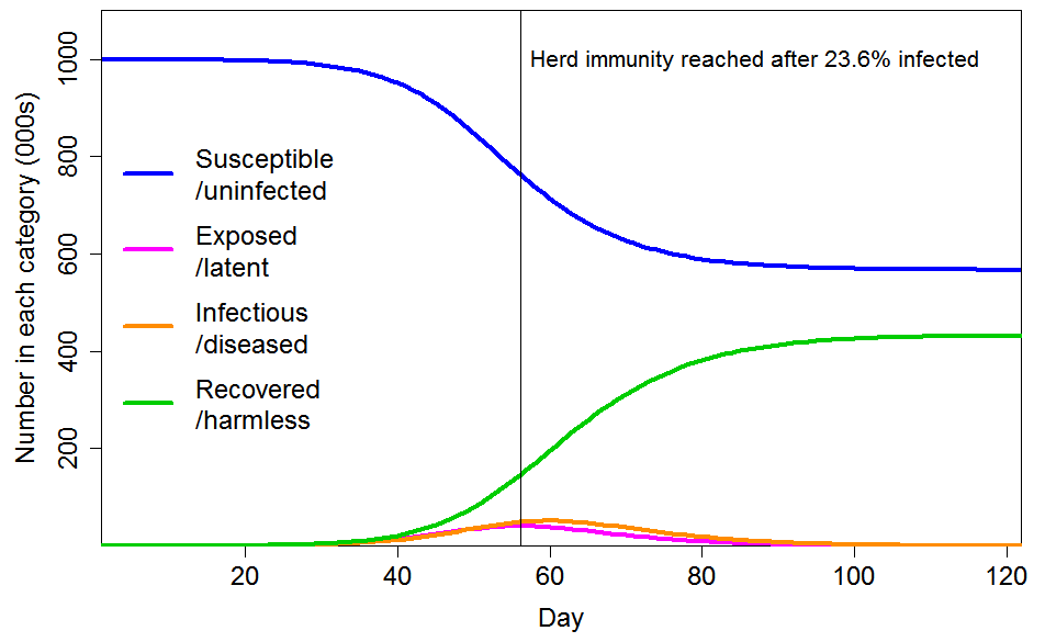 Why herd immunity to COVID-19 is reached much earlier than thought ...